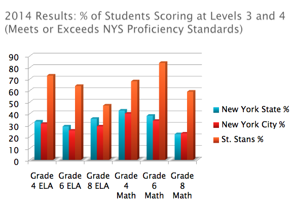 St. Stans' 2014 Test Scores Ahead of the Curve